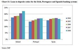 Loan to Deposit Ratios Ireland