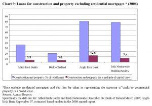 Irish Very Bad Banks
